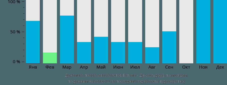 Динамика поиска авиабилетов из Батуми в Дюссельдорф по месяцам