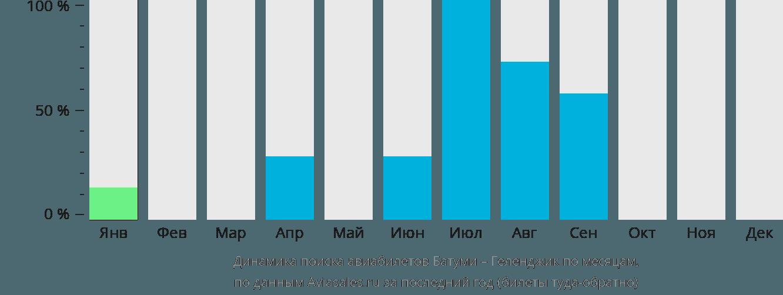 Динамика поиска авиабилетов из Батуми в Геленджик по месяцам