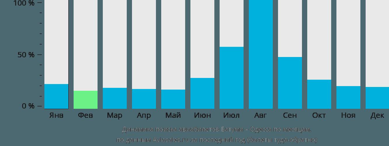 Динамика поиска авиабилетов из Батуми в Одессу по месяцам