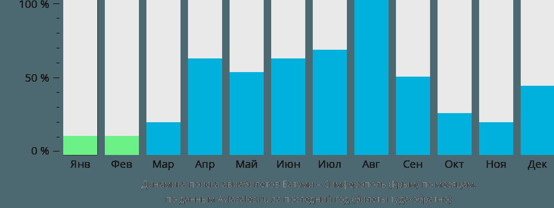 Динамика поиска авиабилетов из Батуми в Симферополь  по месяцам