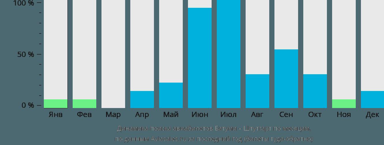 Динамика поиска авиабилетов из Батуми в Штутгарт по месяцам