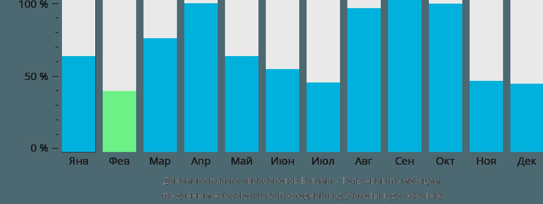 Динамика поиска авиабилетов из Батуми в Тель-Авив по месяцам