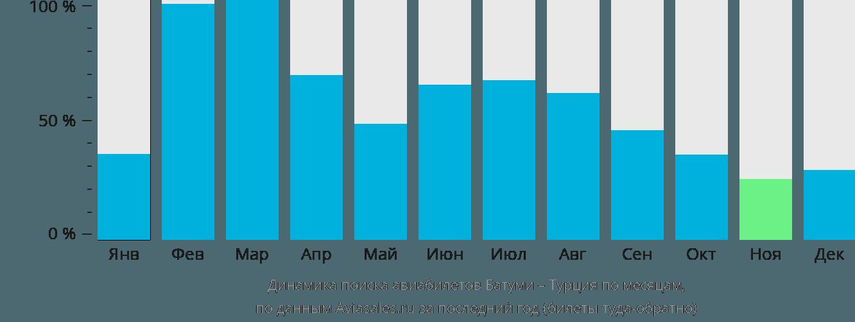 Динамика поиска авиабилетов из Батуми в Турцию по месяцам