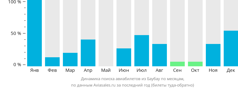 Динамика поиска авиабилетов из Баубау по месяцам