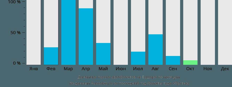 Динамика поиска авиабилетов из Бушира по месяцам