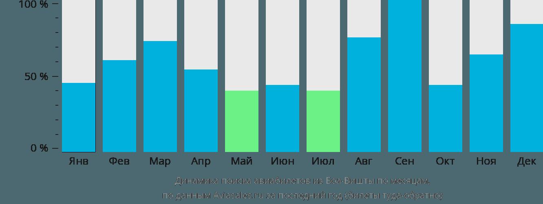 Динамика поиска авиабилетов из Боа-Вишты по месяцам