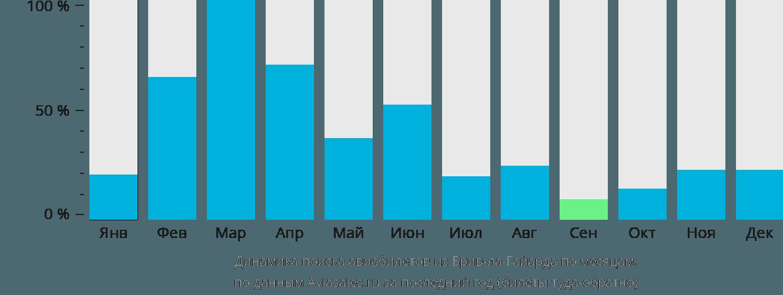 Динамика поиска авиабилетов из Брив-ла-Гайарда по месяцам