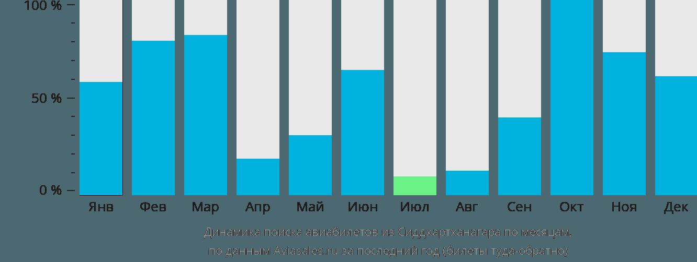 Динамика поиска авиабилетов из Сиддхартханагара по месяцам
