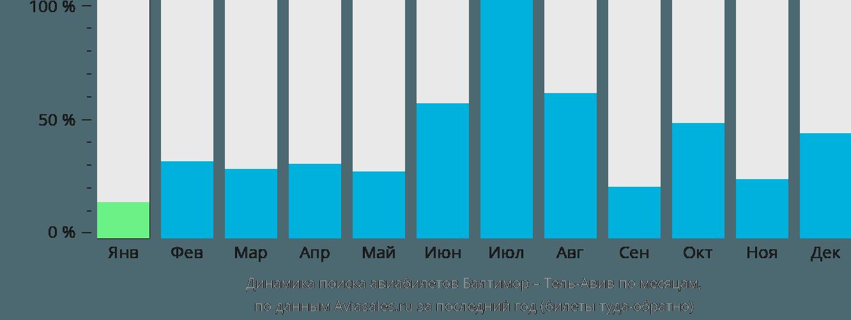 Динамика поиска авиабилетов из Балтимора в Тель-Авив по месяцам
