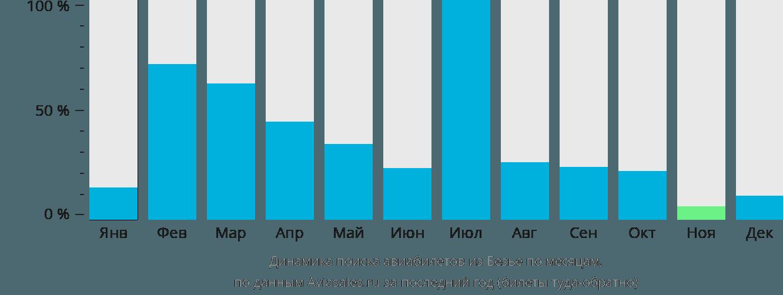 Динамика поиска авиабилетов из Безье по месяцам