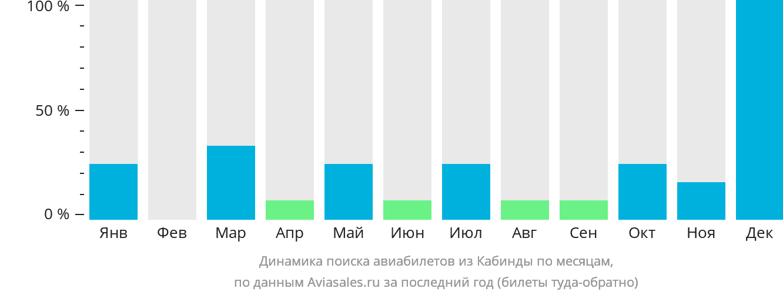 Динамика поиска авиабилетов из Кабинды по месяцам