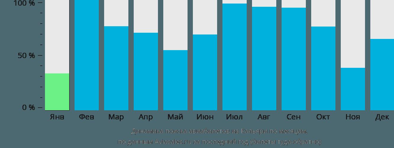 Динамика поиска авиабилетов из Кальяри по месяцам