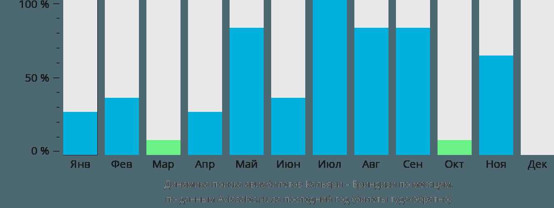 Динамика поиска авиабилетов из Кальяри в Бриндизи по месяцам