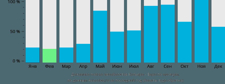 Динамика поиска авиабилетов из Кальяри в Бари по месяцам