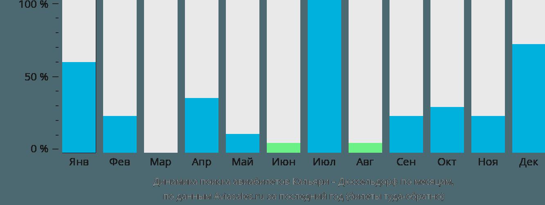 Динамика поиска авиабилетов из Кальяри в Дюссельдорф по месяцам