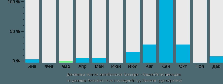 Динамика поиска авиабилетов из Кальяри в Кишинёв по месяцам