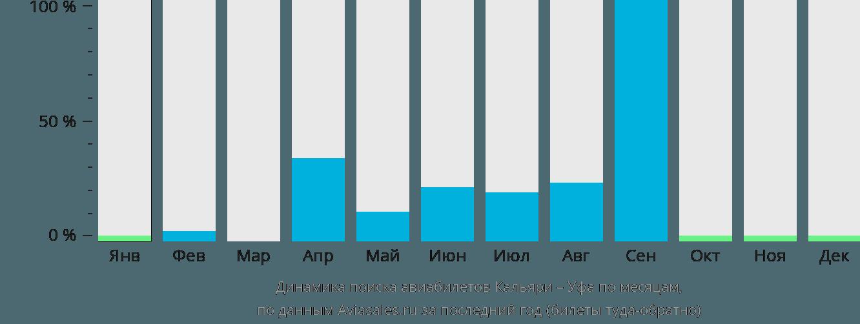 Динамика поиска авиабилетов из Кальяри в Уфу по месяцам