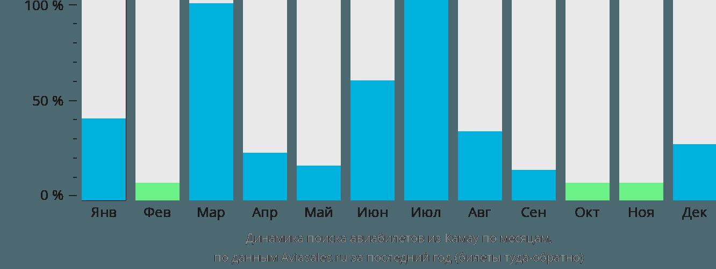 Динамика поиска авиабилетов из Камау по месяцам
