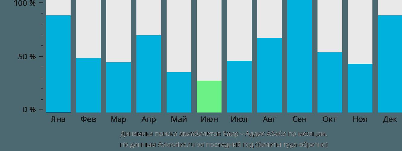 Динамика поиска авиабилетов из Каира в Аддис-Абебу по месяцам