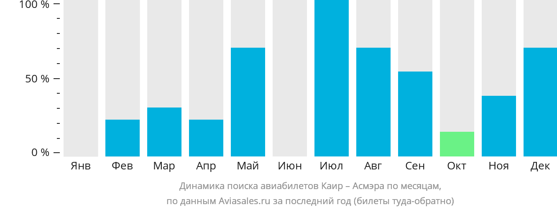 Динамика поиска авиабилетов из Каира в Асмэру по месяцам