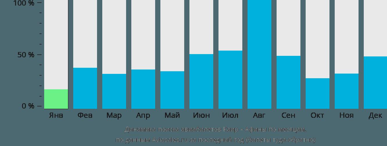 Динамика поиска авиабилетов из Каира в Афины по месяцам