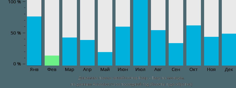 Динамика поиска авиабилетов из Каира в Баку по месяцам
