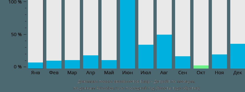 Динамика поиска авиабилетов из Каира в Детройт по месяцам