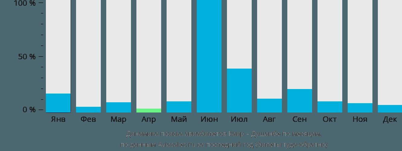 Динамика поиска авиабилетов из Каира в Душанбе по месяцам