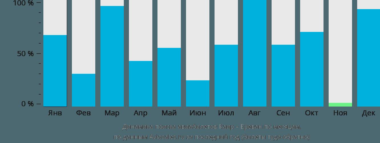 Динамика поиска авиабилетов из Каира в Ереван по месяцам