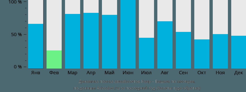 Динамика поиска авиабилетов из Каира в Бишкек по месяцам
