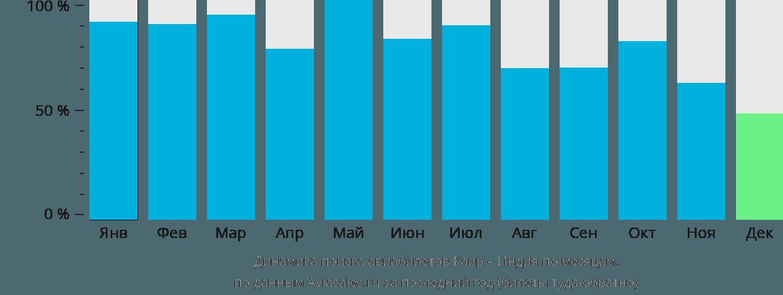 Динамика поиска авиабилетов из Каира в Индию по месяцам