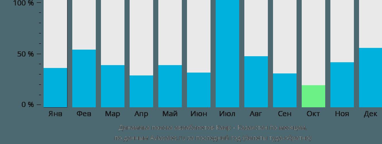 Динамика поиска авиабилетов из Каира в Казахстан по месяцам