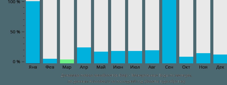 Динамика поиска авиабилетов из Каира в Минеральные воды по месяцам