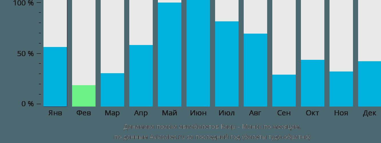 Динамика поиска авиабилетов из Каира в Минск по месяцам