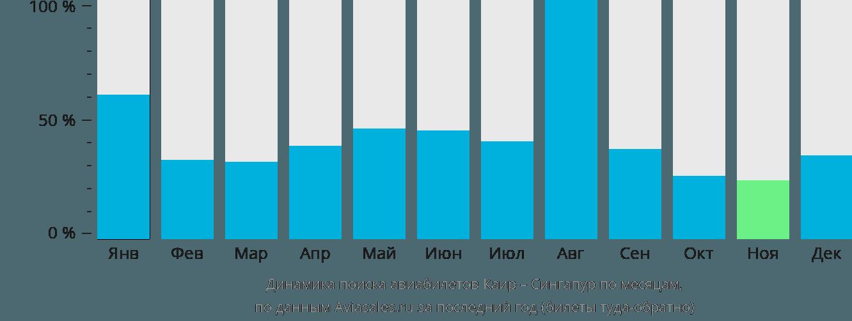 Динамика поиска авиабилетов из Каира в Сингапур по месяцам