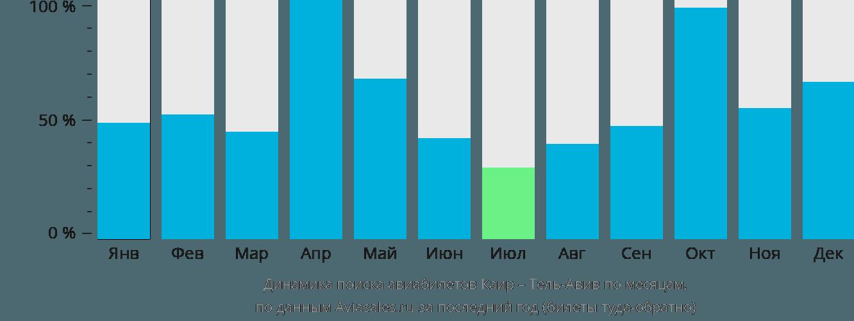 Динамика поиска авиабилетов из Каира в Тель-Авив по месяцам