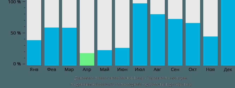 Динамика поиска авиабилетов из Каира в Украину по месяцам