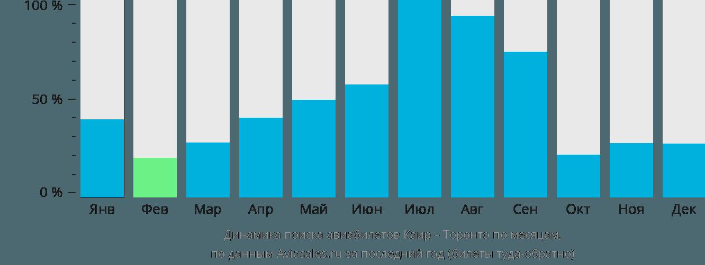 Динамика поиска авиабилетов из Каира в Торонто по месяцам