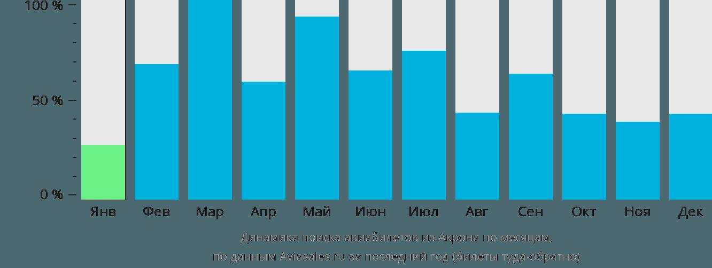 Динамика поиска авиабилетов из Акрона по месяцам