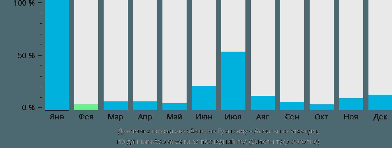 Динамика поиска авиабилетов из Гуанчжоу в Алматы по месяцам
