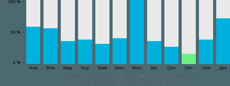 Динамика поиска авиабилетов из Гуанчжоу в Ростов-на-Дону по месяцам