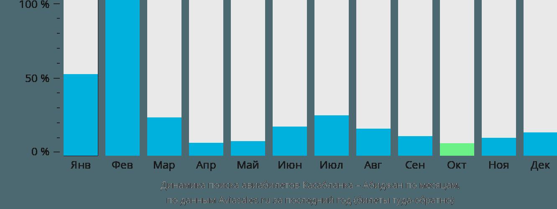 Динамика поиска авиабилетов из Касабланки в Абиджан по месяцам