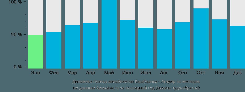 Динамика поиска авиабилетов из Касабланки в Агадир по месяцам