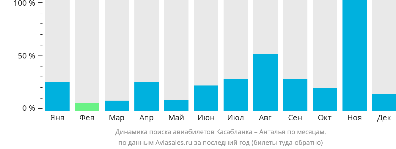 Динамика поиска авиабилетов из Касабланки в Анталью по месяцам