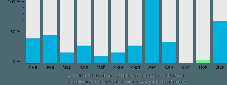 Динамика поиска авиабилетов из Касабланки в Дуалу по месяцам