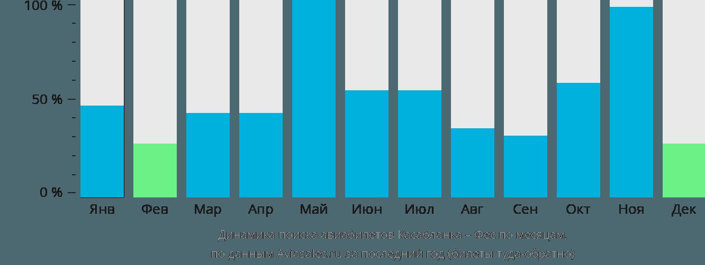 Динамика поиска авиабилетов из Касабланки в Феса по месяцам