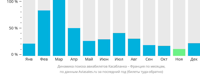 Динамика поиска авиабилетов из Касабланки во Францию по месяцам