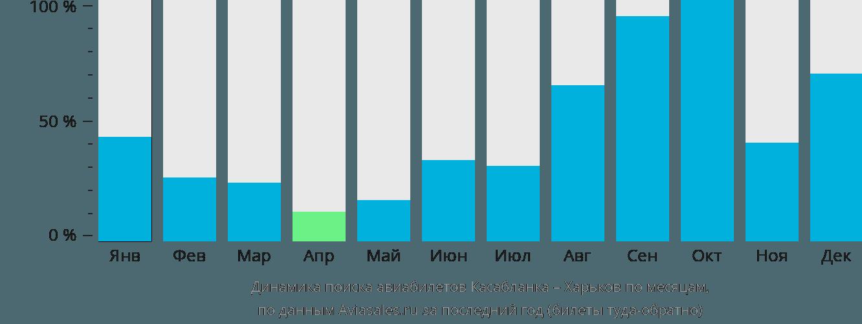 Динамика поиска авиабилетов из Касабланки в Харьков по месяцам
