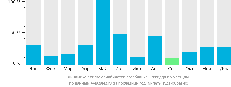 Динамика поиска авиабилетов из Касабланки в Джидду по месяцам