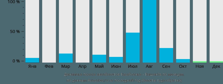Динамика поиска авиабилетов из Касабланки в Кишинёв по месяцам